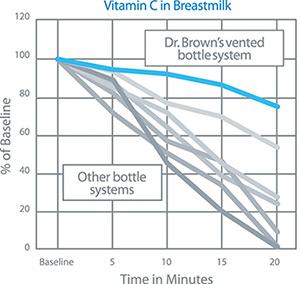 Vitamin C Chart